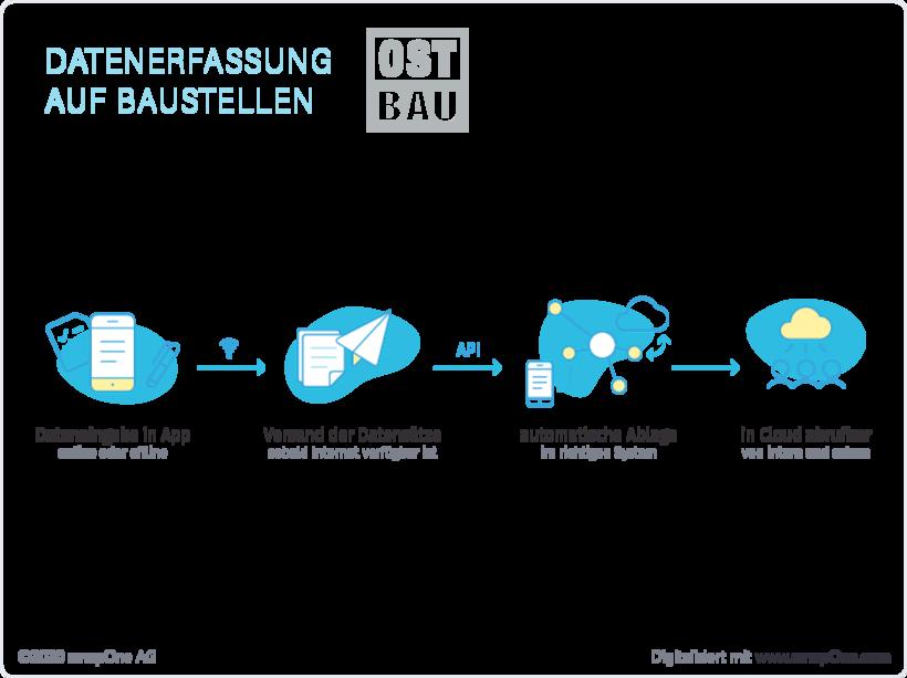 baustelle-datenerfassung-per-app-ost-bau