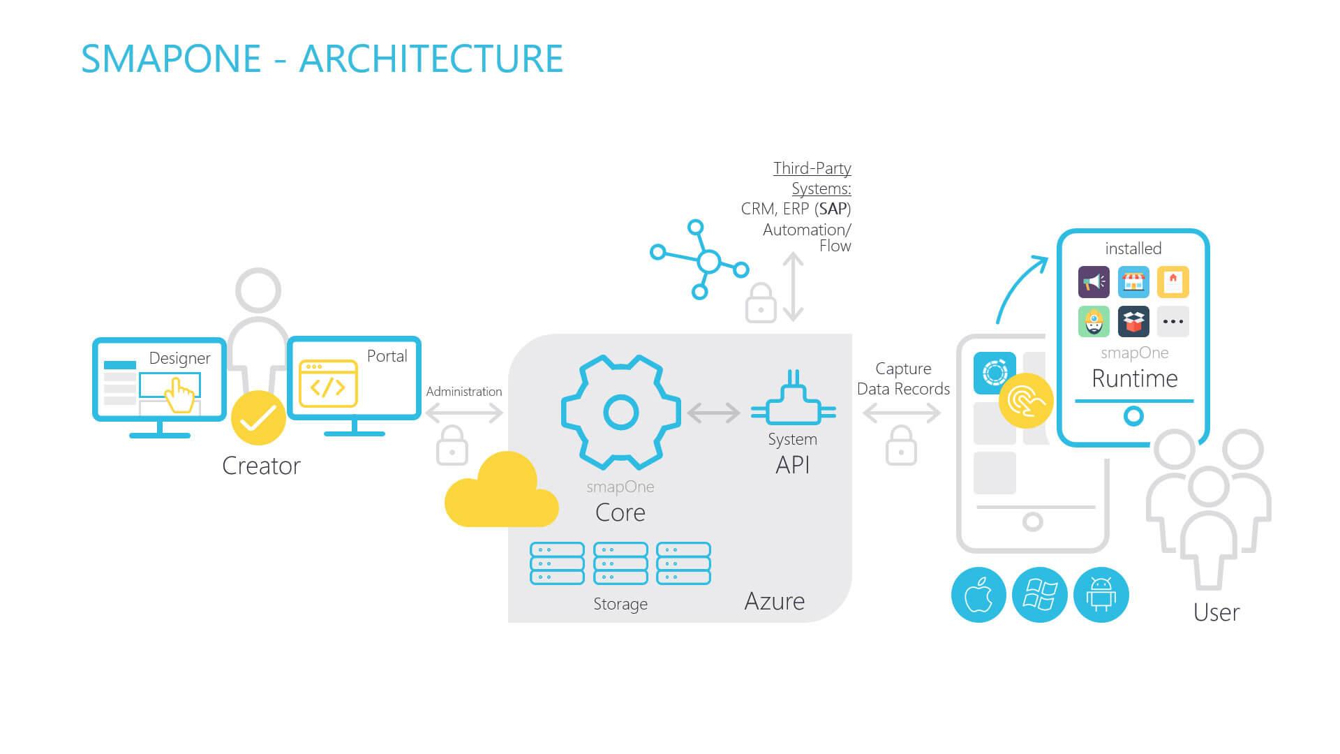 smapOne Architecture - Integration von Third Party und Flow