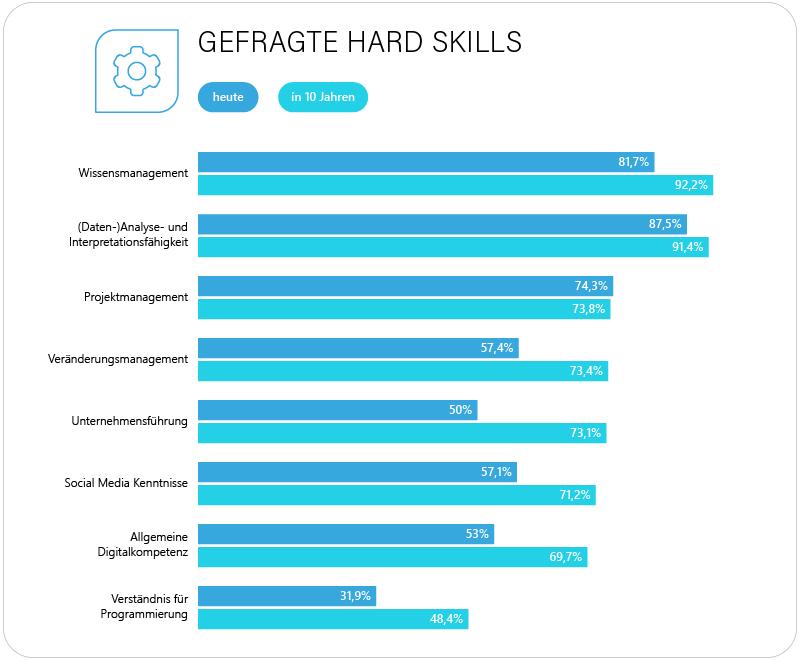 hard skills der zukunft im vergleich zu heute
