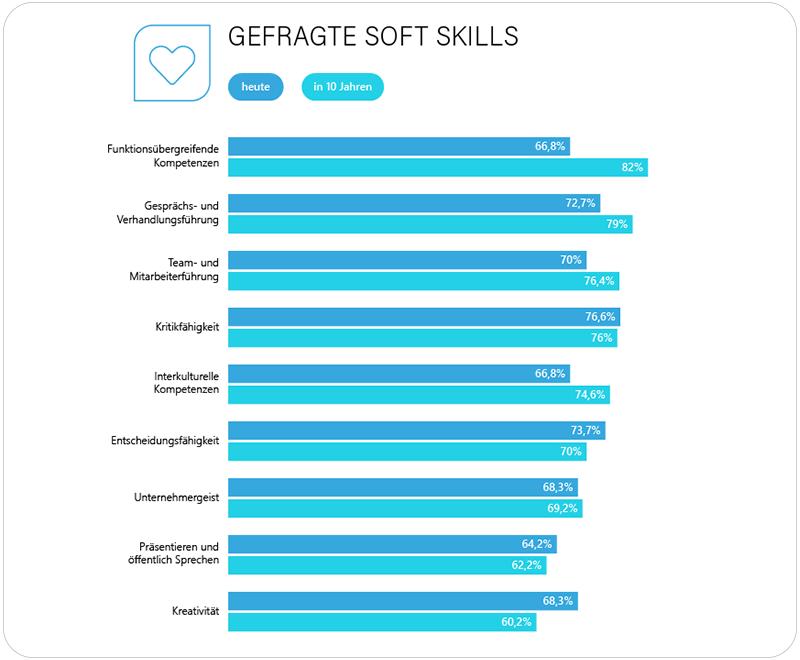 soft skills der zukunft im vergleich