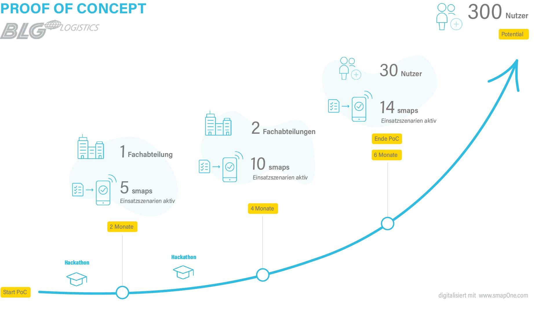 BLG Logistics nutzt PoC Angebot von smapOne für Digitalisierungsprojekte