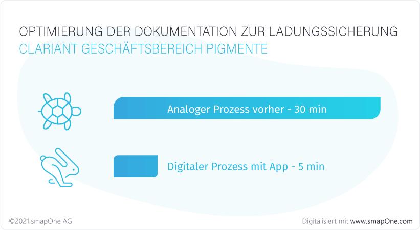 Clariant_Optimierung_Digitalisierung_Ladungssicherung-App