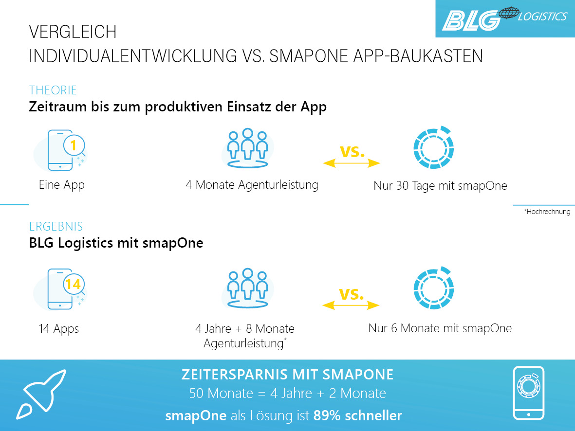 App-Individualentwicklung vs. smapOne im Projekt mit BLG Logistics