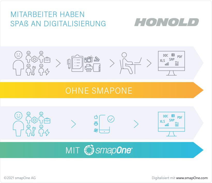 Digitale Transportlogistik schafft hohe Mitarbeitermotivation bei Honold