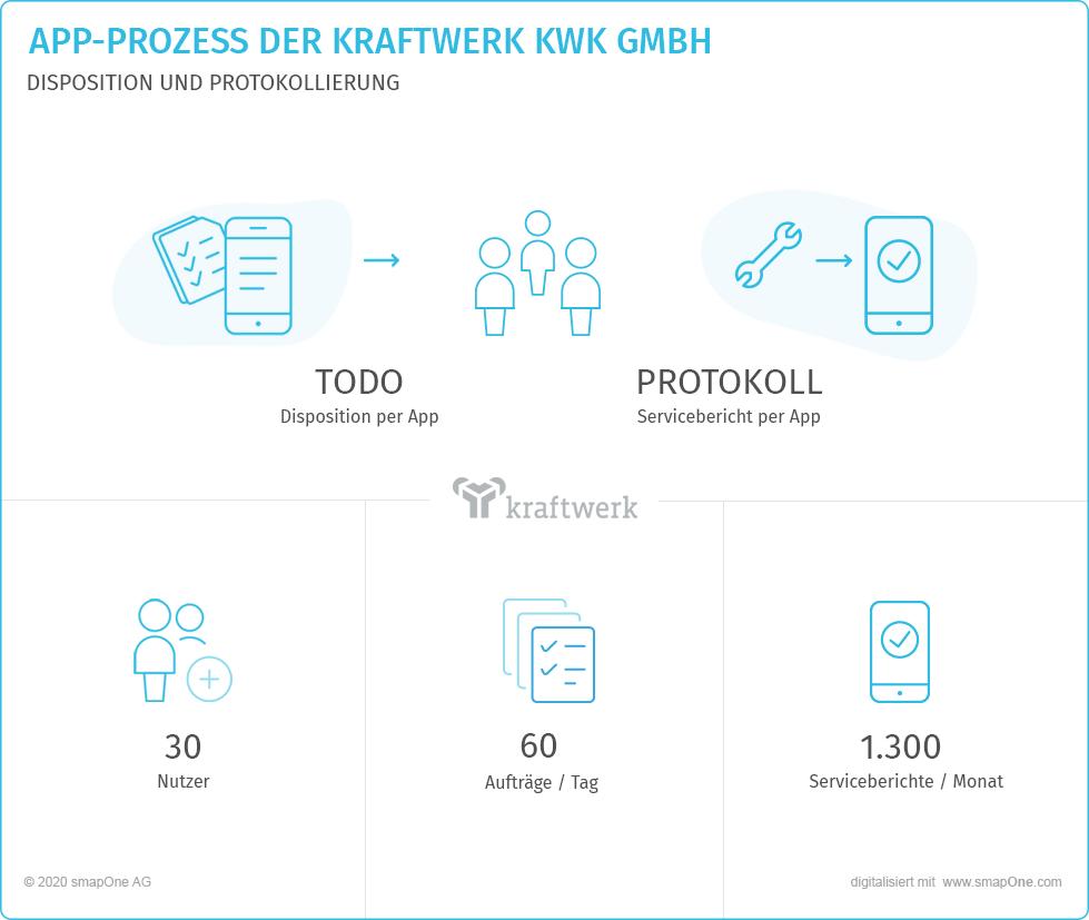 Serviceberichte per App - Kraftwerk KWK GmbH und smapOne