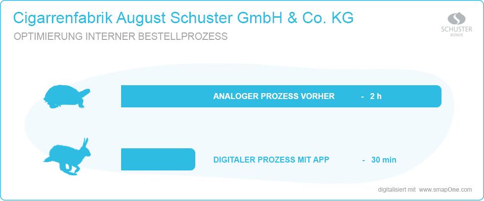 Digitalisierung interner Bestellprozess - Zeiteinsparung Bestellabwicklung August Schuster Bünde