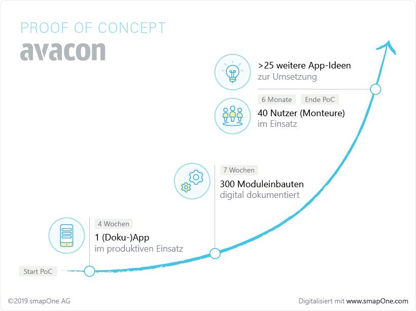digitalisierung-avacon