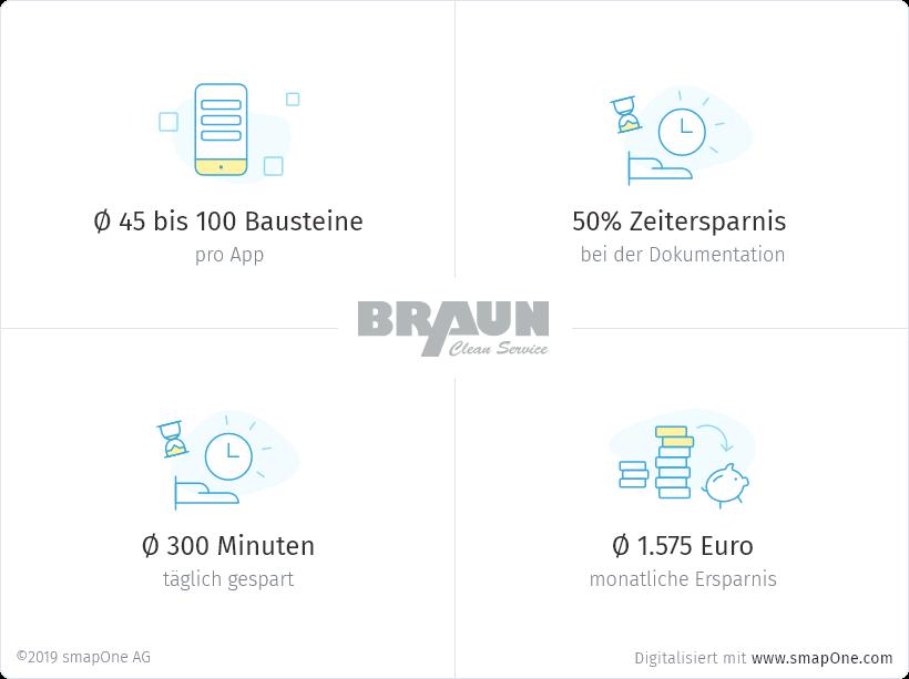 Braun Clean-Service Case Study