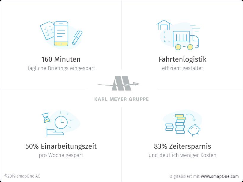 Karl Meyer Fakten zur Digitalisierung