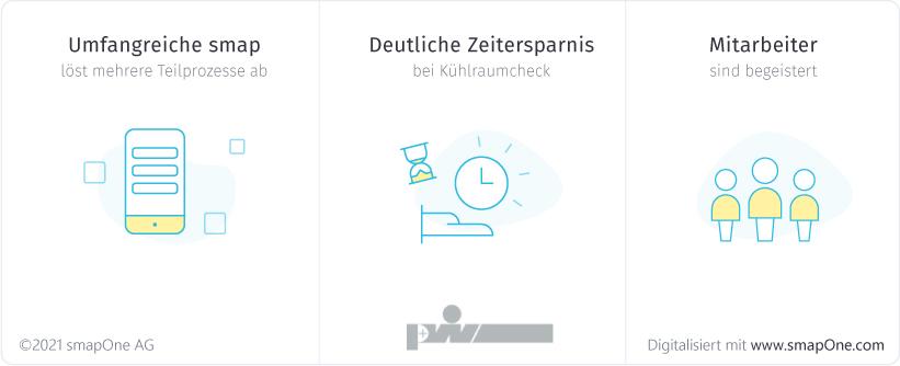 Plattenhardt + Wirth spart Zeit und begeistert Mitarbeiter durch Digitalisierung