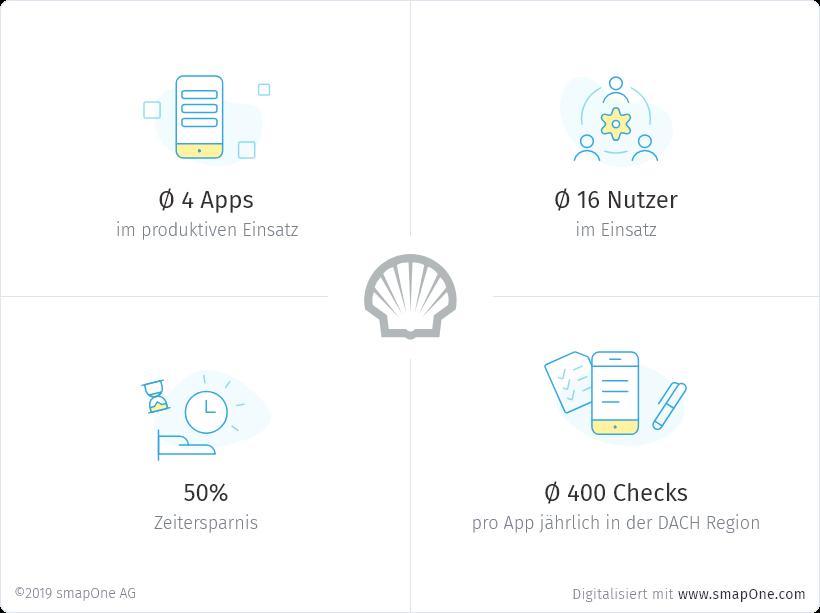 Audit-App: Qualitätskontrolle digital dokumentiert