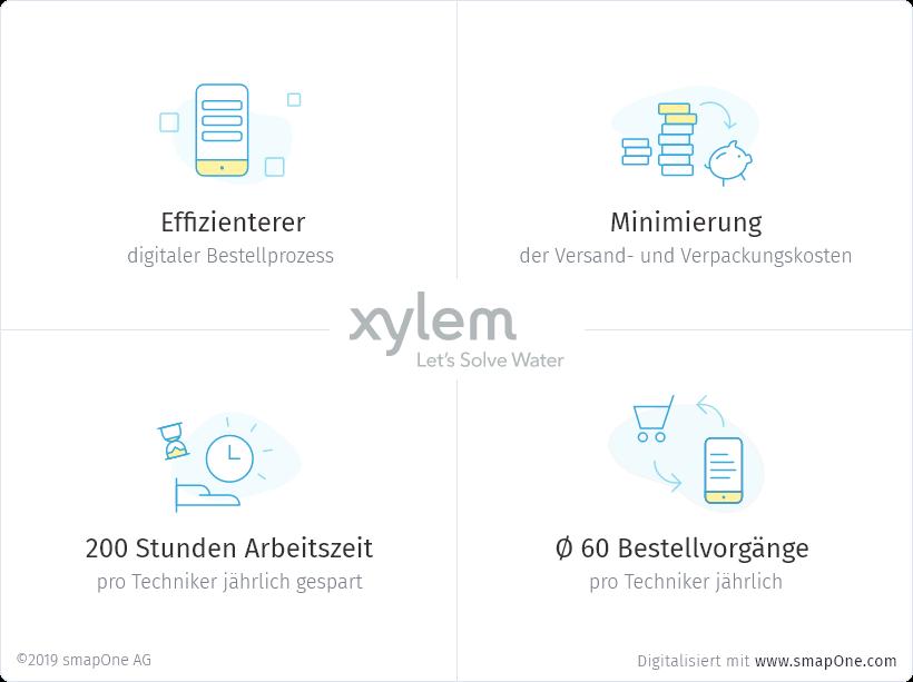 Interner Bestellprozess per Tablet-App spart Zeit